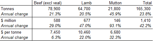 October to December 2017: Beef & veal, lamb and mutton exports.